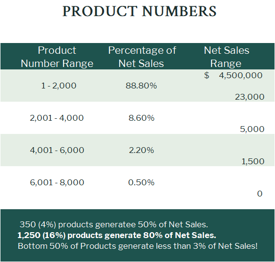 Product and Sales