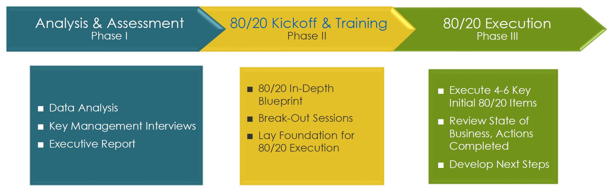 8020 Engagement Process