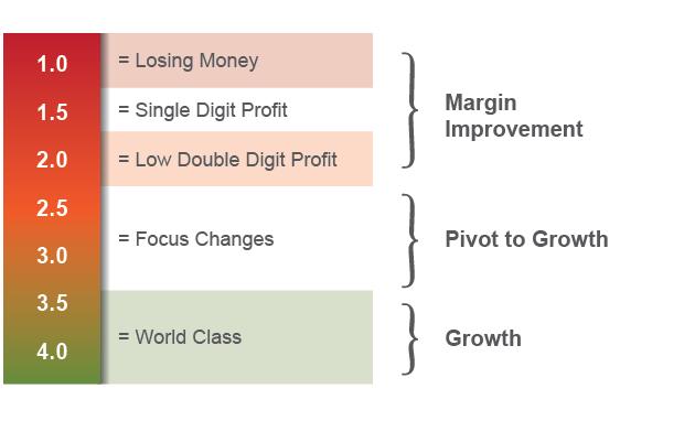 Strategex Key Ratio Decoder