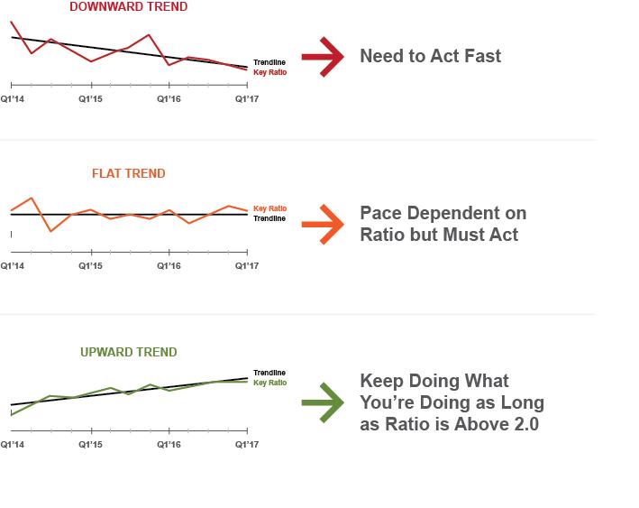 Understanding Best KPI
